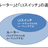 「ルーター」と「L3スイッチ」の違いとは?ネットワーク用語的な定義