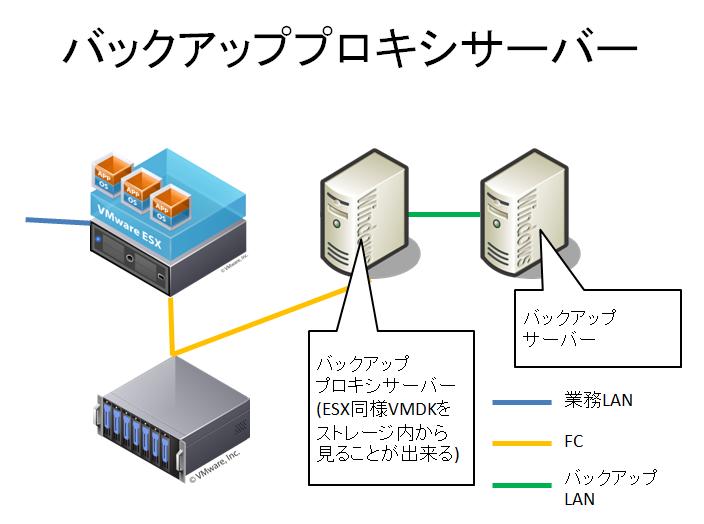 VMwareバックアップ(VADP)のSANモードとNBDモード(NFS用) | puti