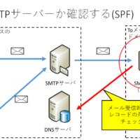 """<span class=""""title"""">SMTPサーバーでのSMTP認証とパスワード無しリレー送信の違いは?</span>"""